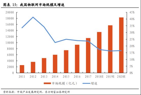 5G商用加速,物联网迎来黄金时代【研报精华】1359.png