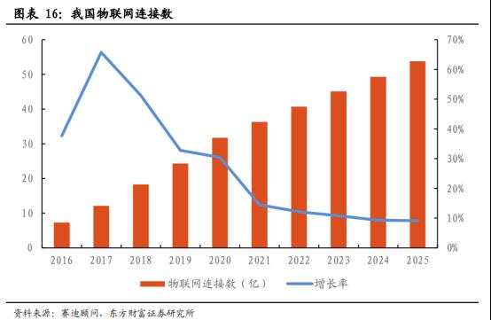 5G商用加速,物联网迎来黄金时代【研报精华】1452.png