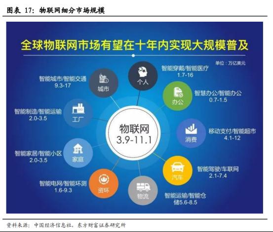 5G商用加速,物联网迎来黄金时代【研报精华】1562.png