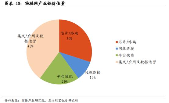 5G商用加速,物联网迎来黄金时代【研报精华】1689.png