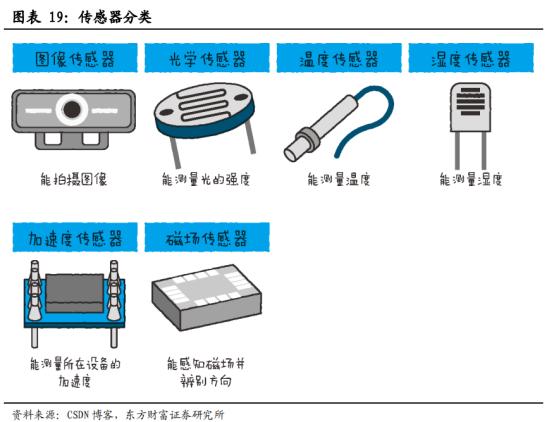 5G商用加速,物联网迎来黄金时代【研报精华】2165.png
