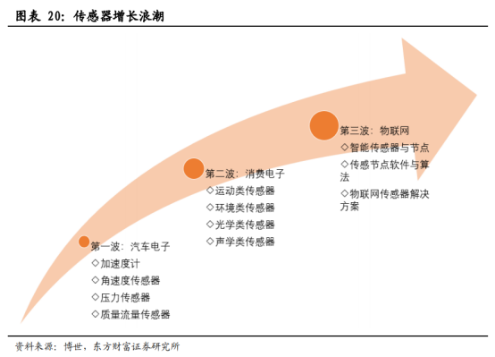 5G商用加速,物联网迎来黄金时代【研报精华】2304.png