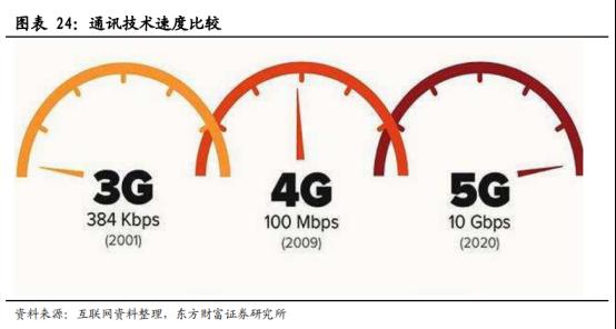 5G商用加速,物联网迎来黄金时代【研报精华】2723.png