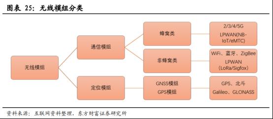 5G商用加速,物联网迎来黄金时代【研报精华】2983.png