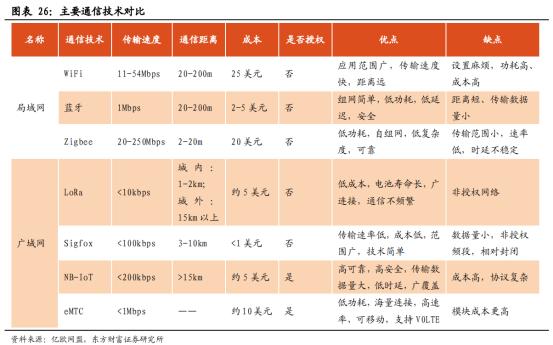 5G商用加速,物联网迎来黄金时代【研报精华】2985.png