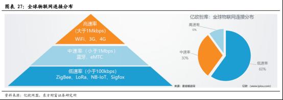 5G商用加速,物联网迎来黄金时代【研报精华】3339.png