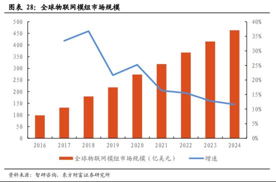 5G商用加速,物联网迎来黄金时代【研报精华】3418.png