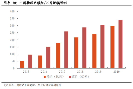 5G商用加速,物联网迎来黄金时代【研报精华】3550.png