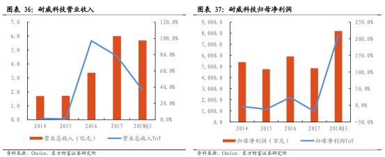 5G商用加速,物联网迎来黄金时代【研报精华】4042.png