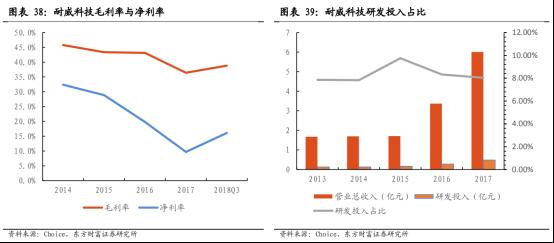 5G商用加速,物联网迎来黄金时代【研报精华】4157.png