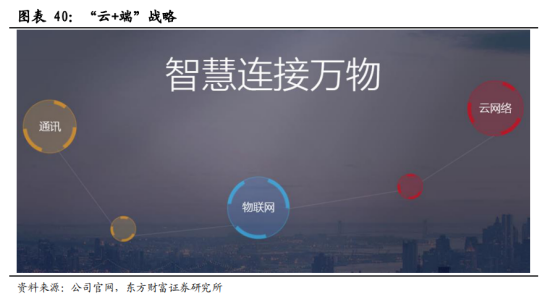 5G商用加速,物联网迎来黄金时代【研报精华】4288.png