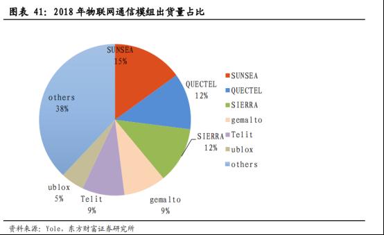 5G商用加速,物联网迎来黄金时代【研报精华】4290.png