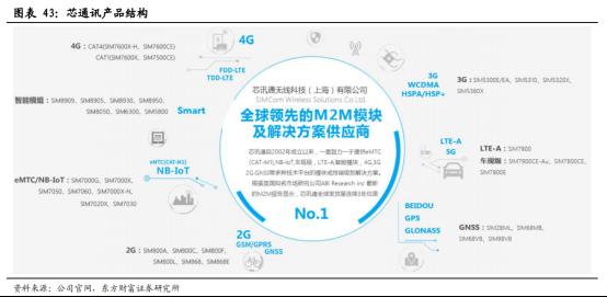 5G商用加速,物联网迎来黄金时代【研报精华】4481.png