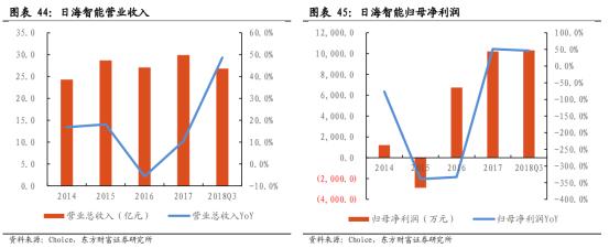 5G商用加速,物联网迎来黄金时代【研报精华】4562.png