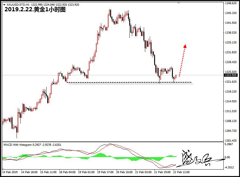 盛文兵美盘剖析:黄金1323左近直接多,原油准期上涨