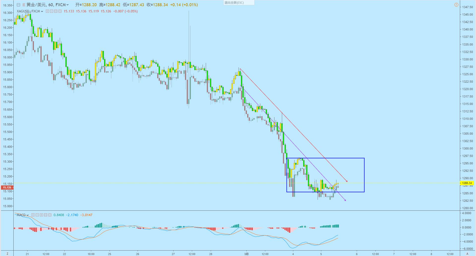 吴辉:黄金日内进入调整阶段,原油56.4下方将走